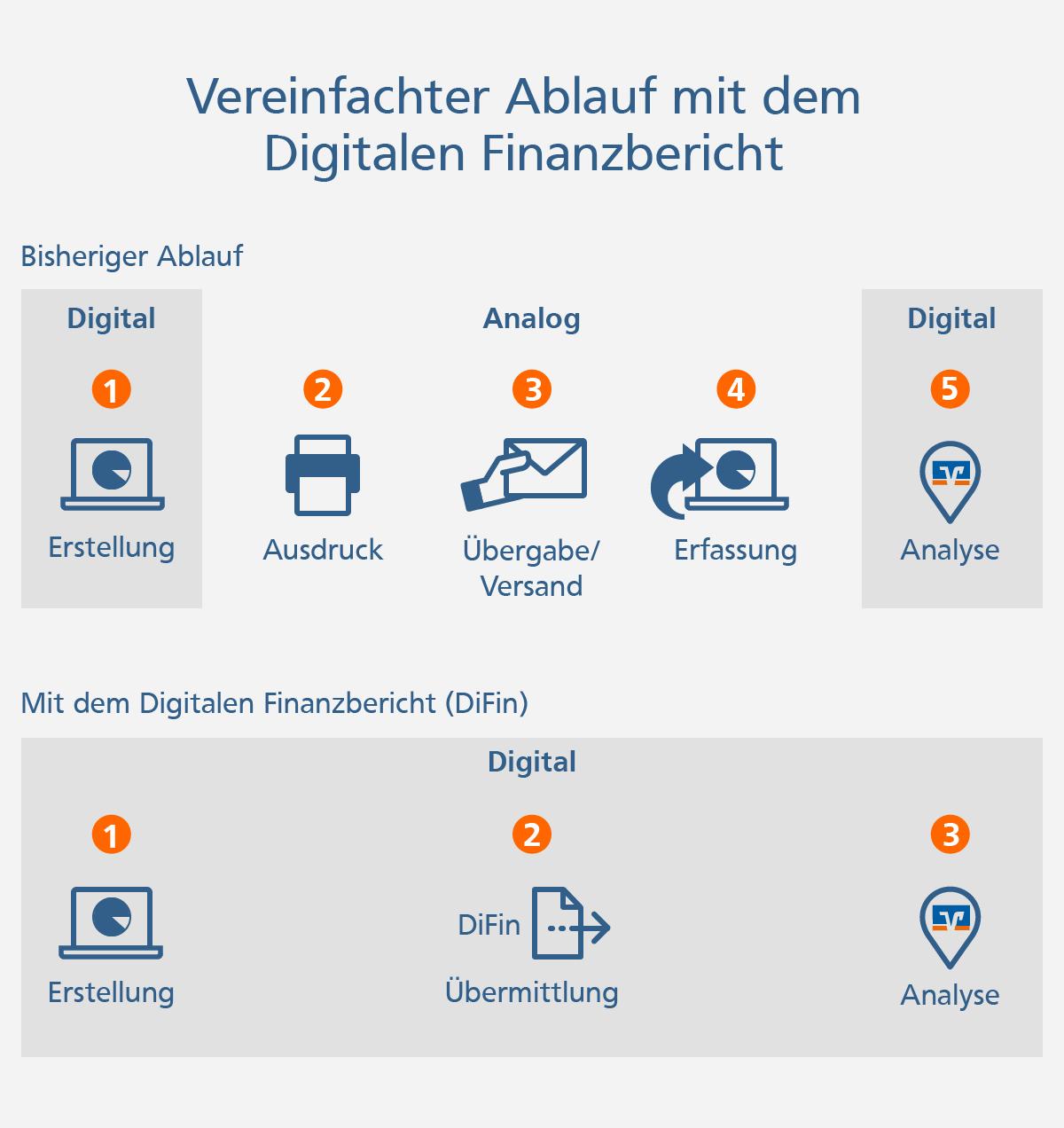 Grafik: Vereinfachter Ablauf mit dem Digitalen Finanzbericht